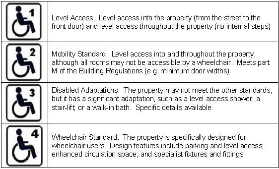 disabled adapted properties